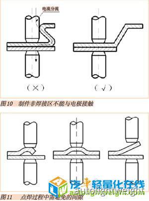 车身焊点质量控制