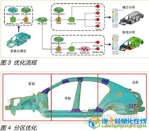 基于参数化技术的白车身模态刚度性能优化