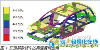 白车身轻量化技术在量产车型中的应用