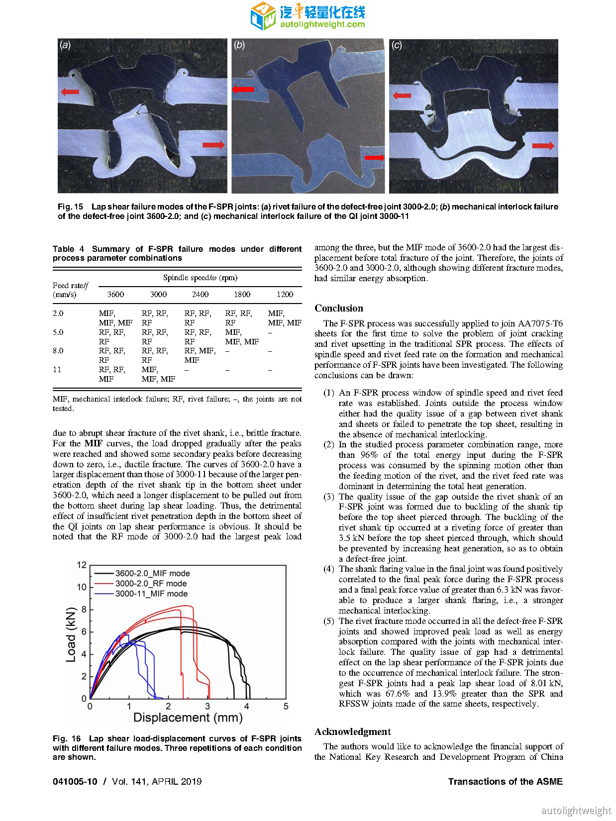 Joint Formation and Mechanical Performance of Friction Self-Piercing Riveted Alu.png